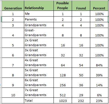 generation-percents